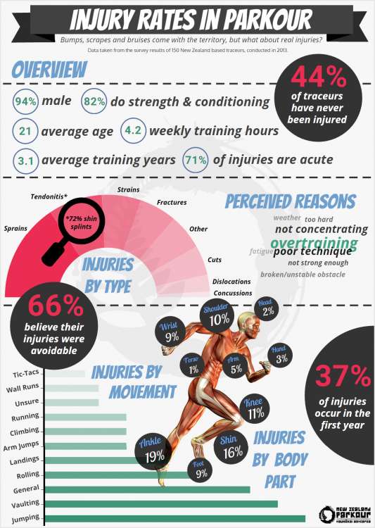 NZ-Parkour-Injury-Research-Infographic.png